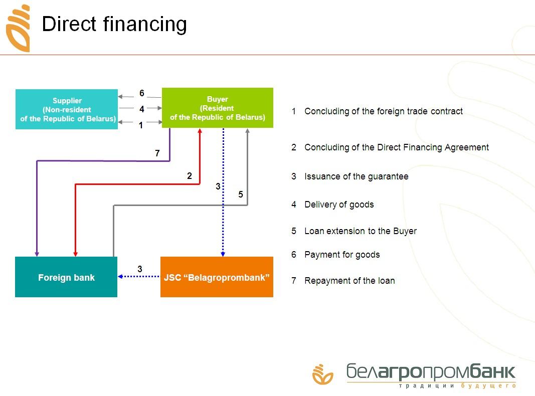Direct Financing Belagroprombank